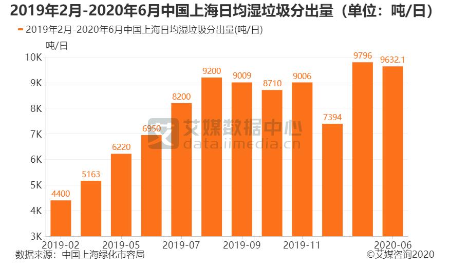 2019年2月-2020年6月中国上海日均湿垃圾分出量(单位:吨/日)
