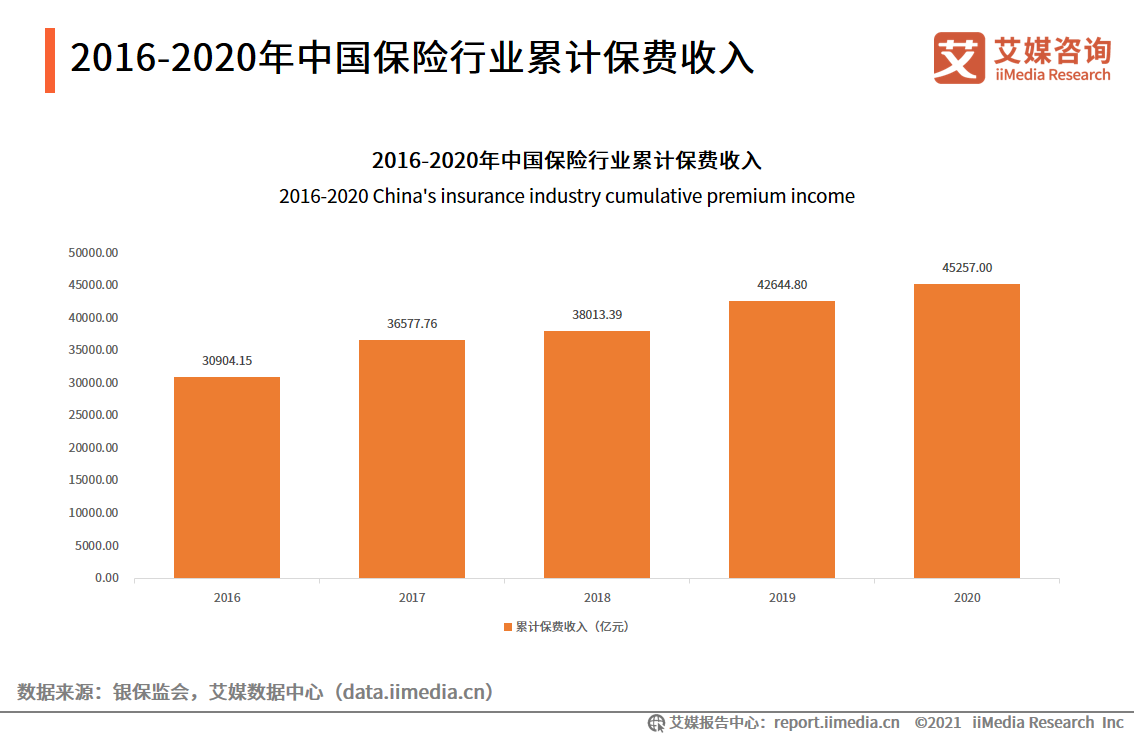 2016-2020年中国保险行业累计保费收入