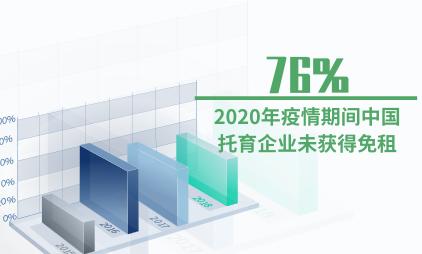 托育行业数据分析:2020年疫情期间中国76%托育企业未获得免租