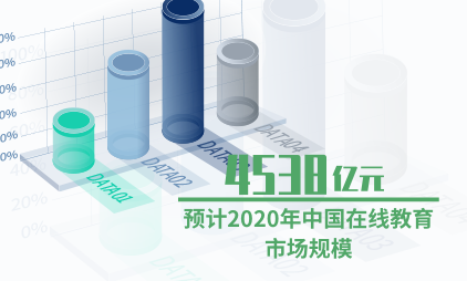 教育行业数据分析:预计2020年中国在线教育市场规模达到4538亿元