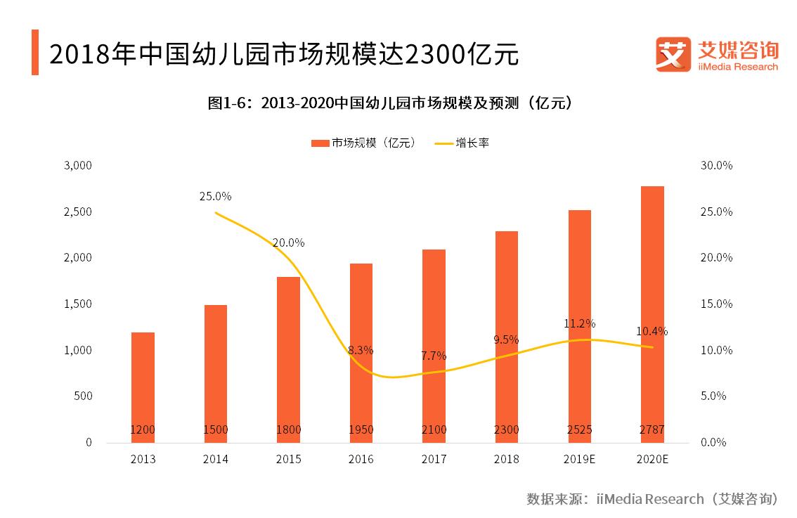 中国幼教机构行业报告:2018市场规模预计达2300亿,民办幼儿园将走向高端化