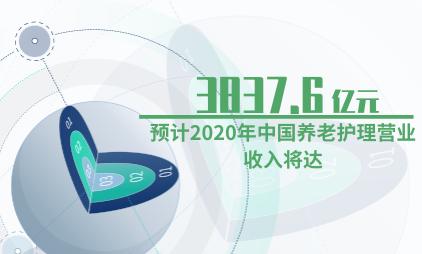 银发经济行业数据分析:预计2020年中国养老护理营业收入将达3837.6亿元