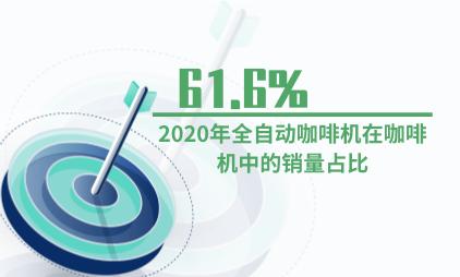 咖啡机行业数据分析:2020年全自动咖啡机最受欢迎,销售占比达61.6%