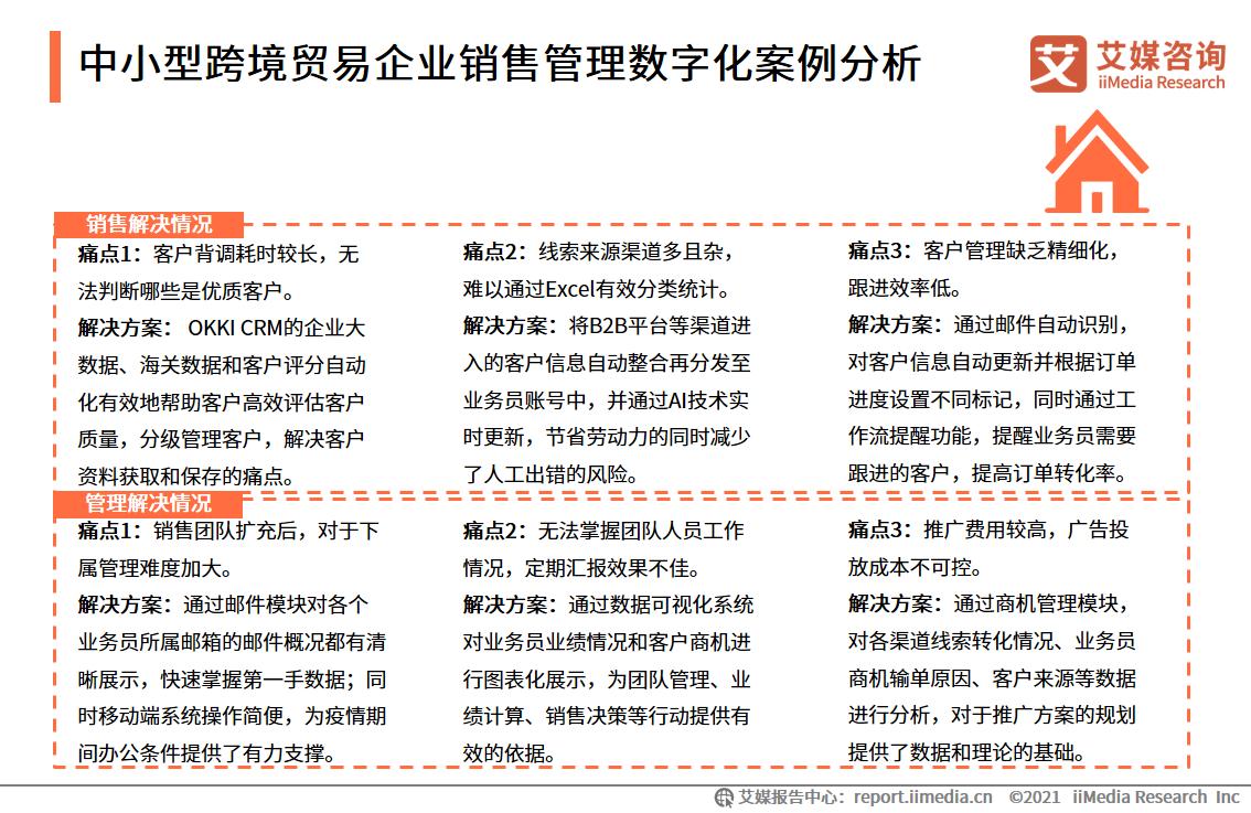 中小型跨境贸易企业销售管理数字化案例分析