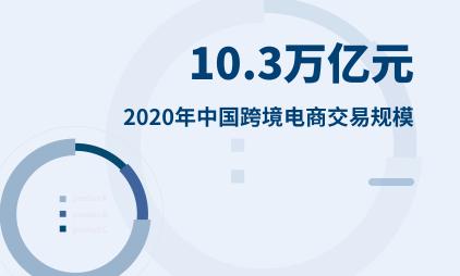 跨境电商行业数据分析:2020年中国跨境电商交易规模为10.3万亿元