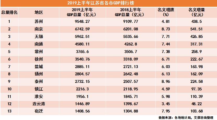 2019上半年江苏省各市GDP排行榜:苏州依旧遥遥领先,泰州增速第一