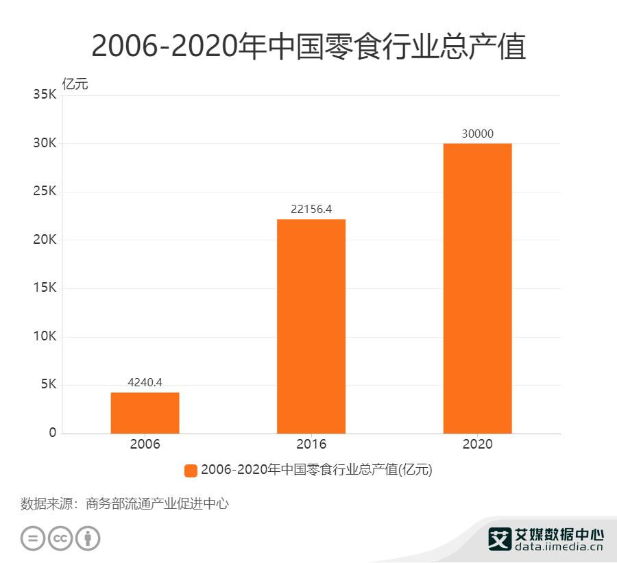 2006-2020年中国零食行业总产值