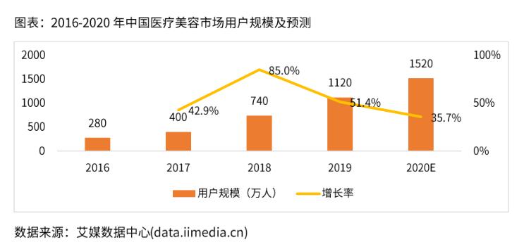 中国医疗美容市场用户规模及预测