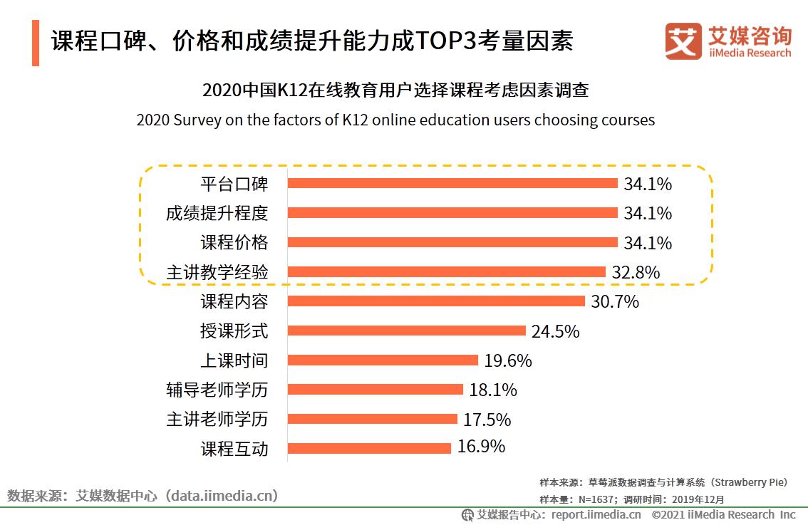 课程口碑、价格和成绩提升能力成TOP3考量因素