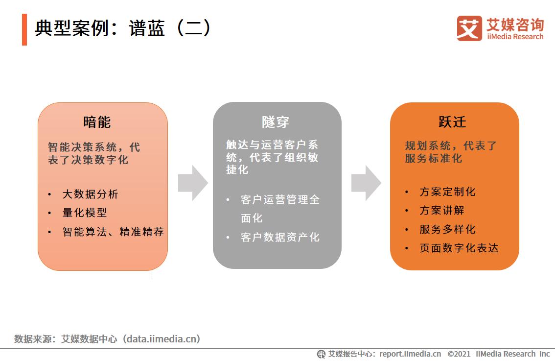 典型案例:谱蓝(二)