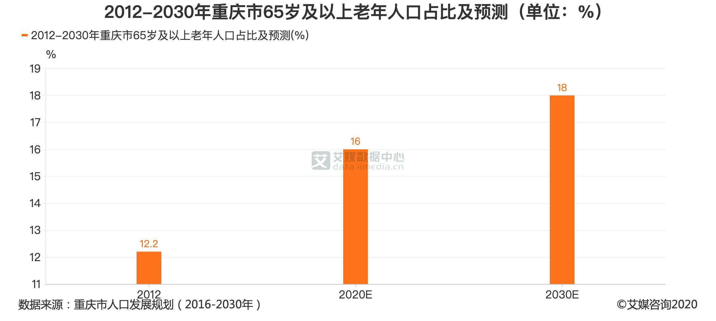 2012-2030年重庆市65岁及以上老年人口占比及预测(单位:%)