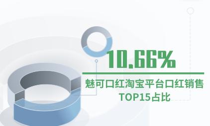 口红行业数据分析:魅可口红淘宝平台口红销售TOP15占比10.66%