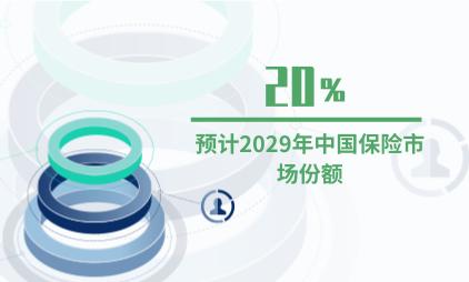 保险行业数据分析:预计2029年中国保险市场份额仍将保持约20%