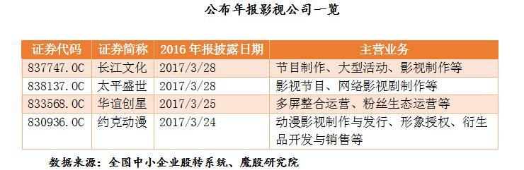 影视公司年报出炉 华谊创星净利润增长19.43%