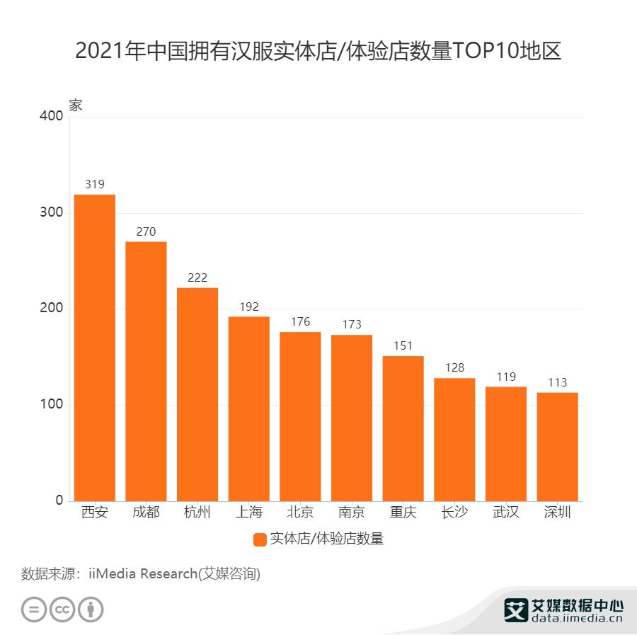 2021年中国拥有汉服实体店/体验店数量TOP10地区