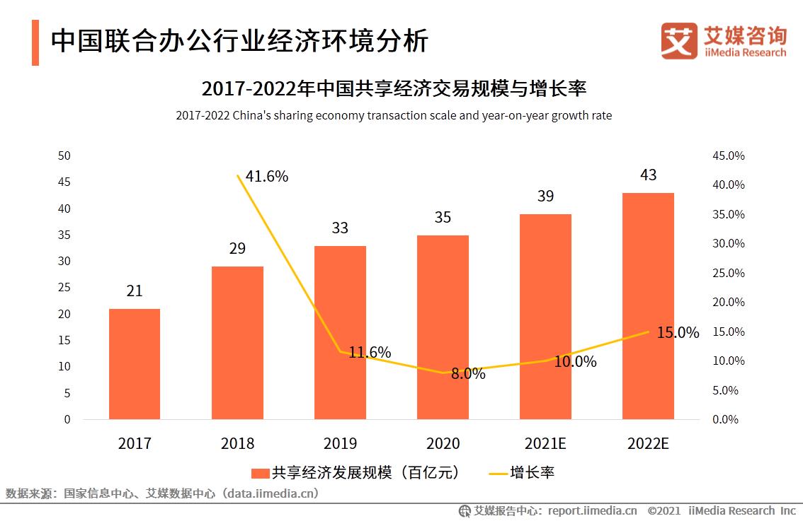 中国联合办公行业经济环境分析