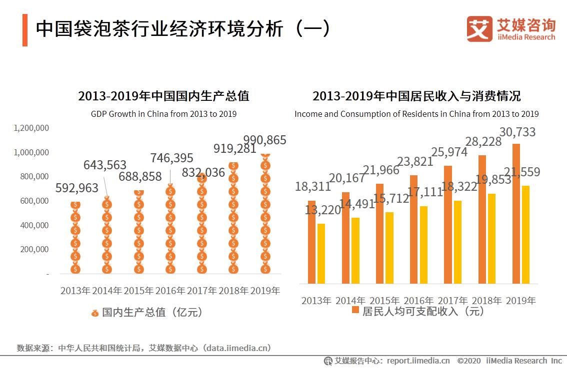 中国袋泡茶行业经济环境分析(一)