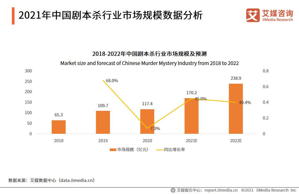 2020年剧本杀市场规模将近120亿元