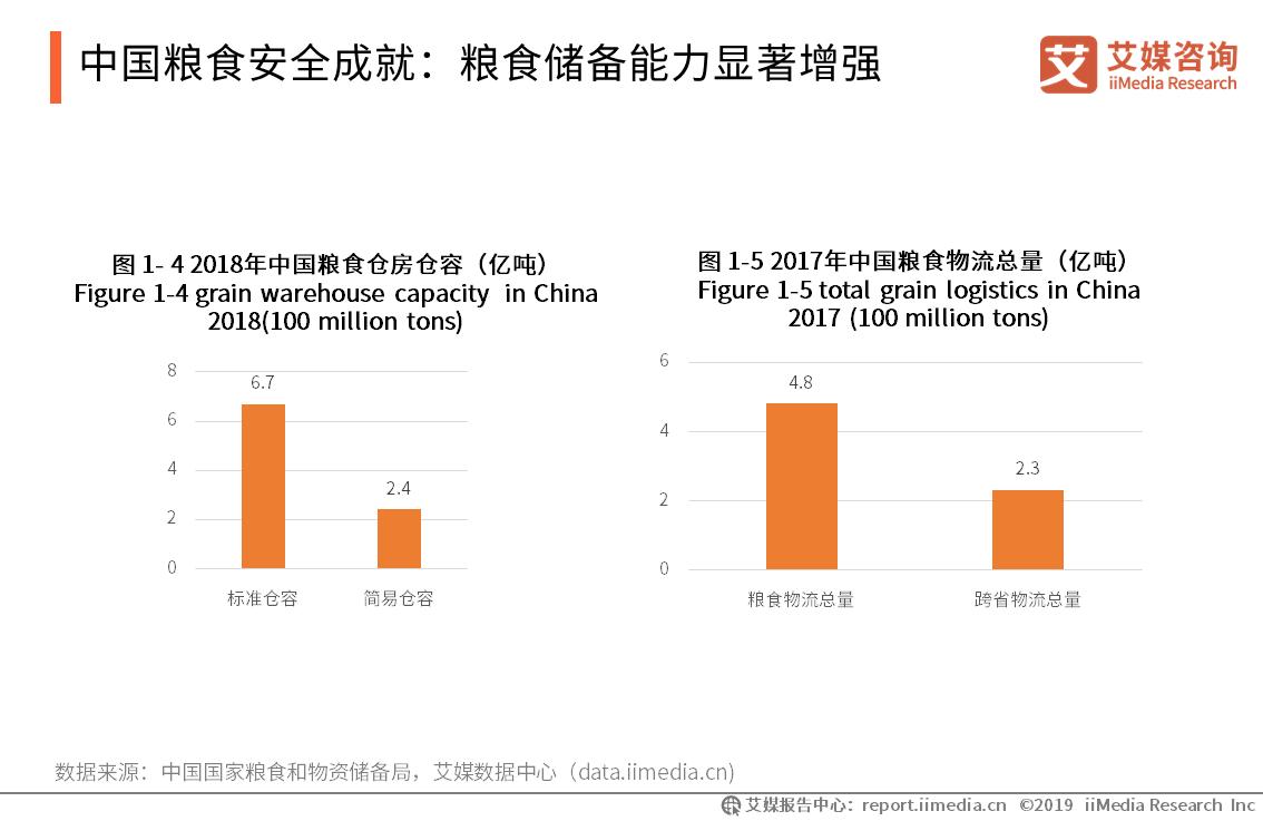 中国粮食安全成就:粮食储备能力显著增强
