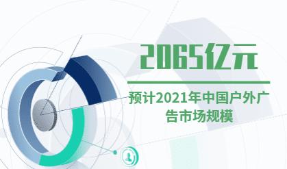 广告行业数据分析:预计2021年中国户外广告市场规模为2065亿元
