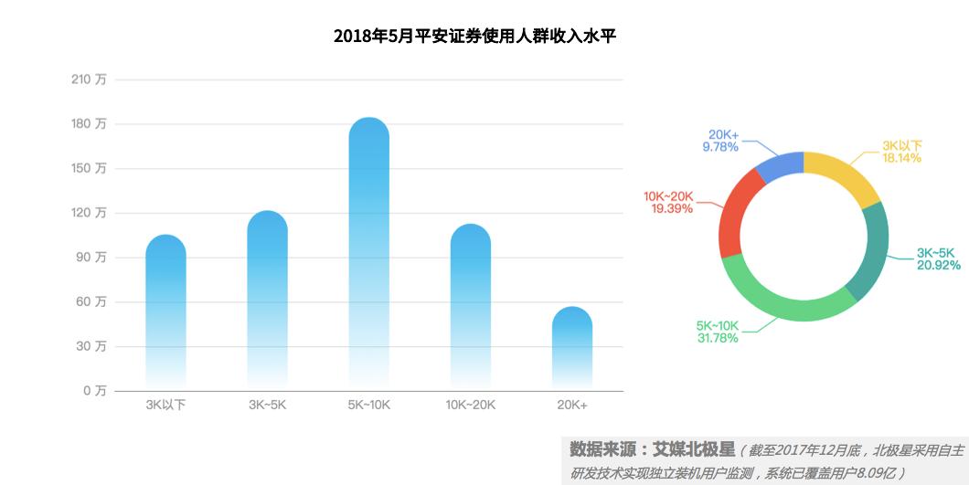中国证券行业的移动端发展监测及趋势分析