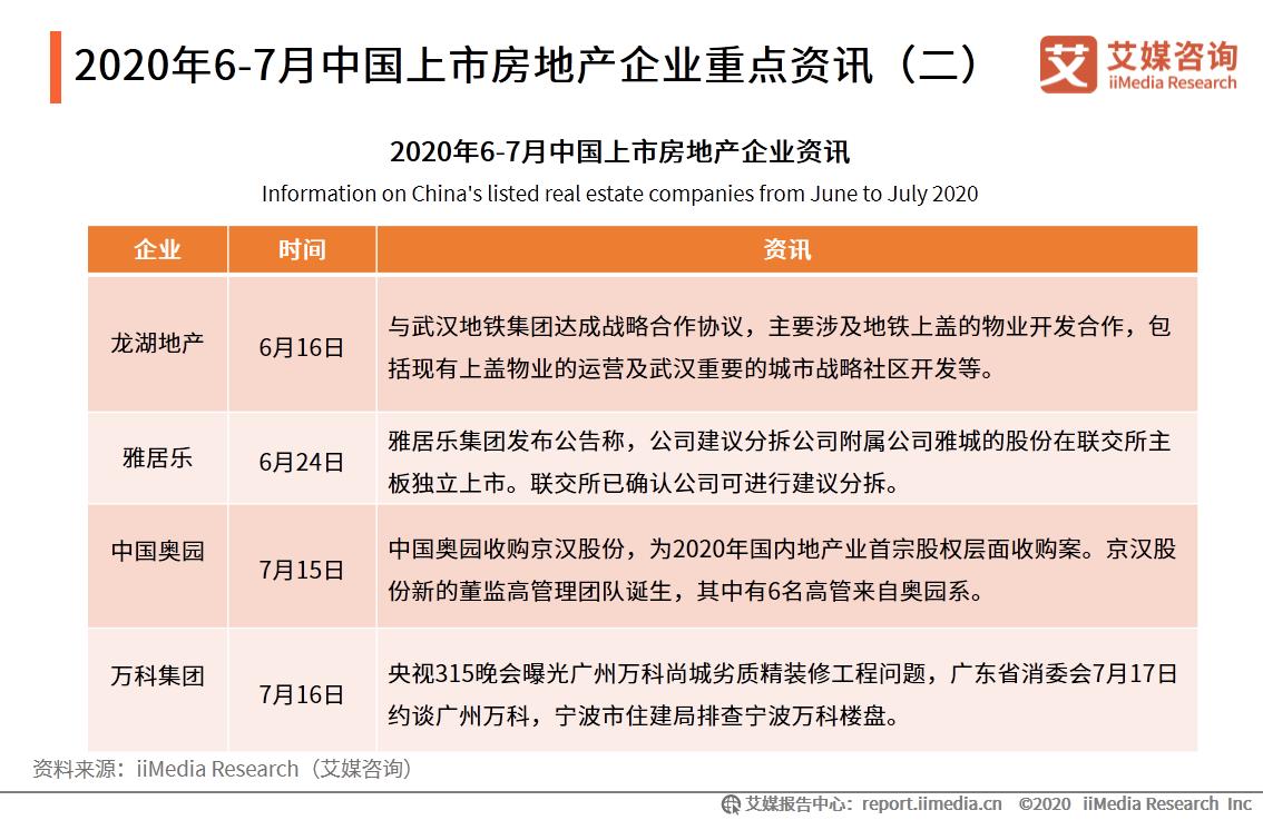 2020年6-7月中国上市房地产企业重点资讯