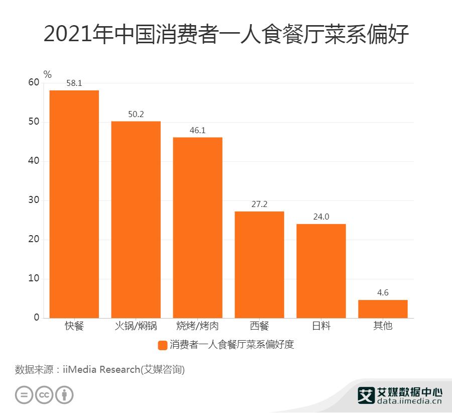 2021年中国消费者一人食餐厅菜系偏好