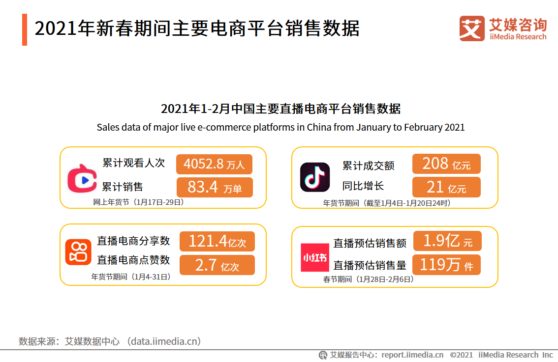 2021年新春期间主要电商平台销售数据