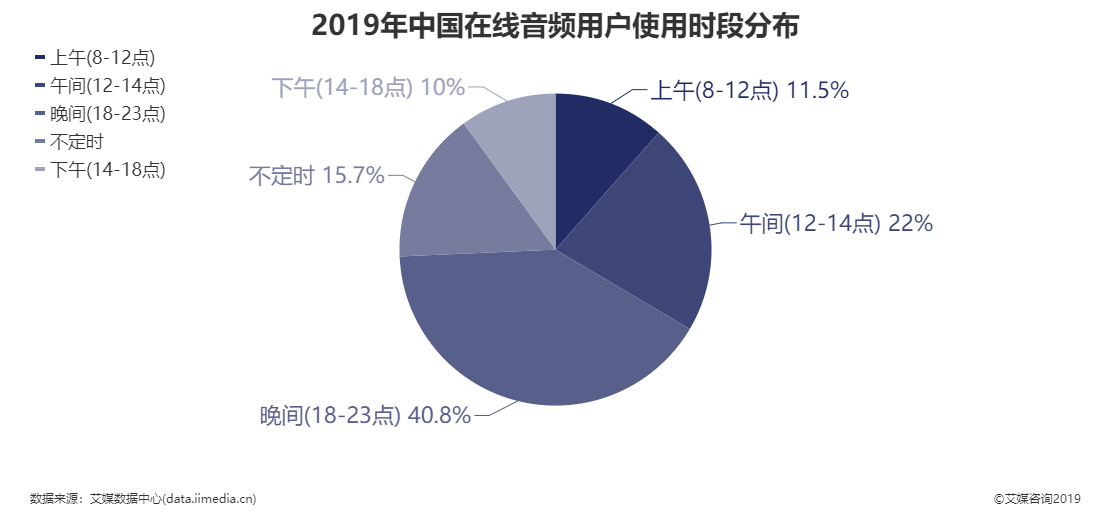 2019年中国在线音频用户使用时段分布