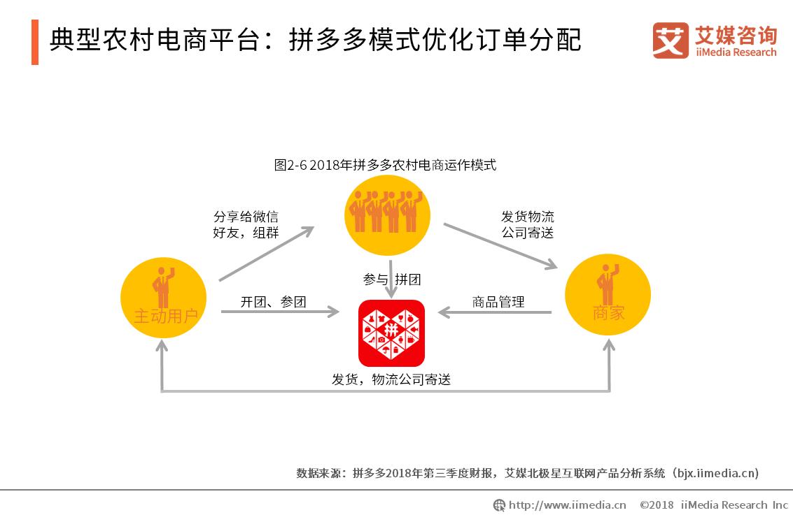 典型农村电商平台:拼多多模式优化订单分配