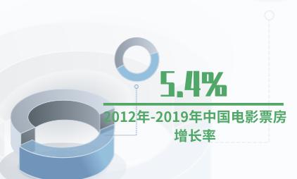 电影行业数据分析:2019年中国电影票房增长率为5.4%