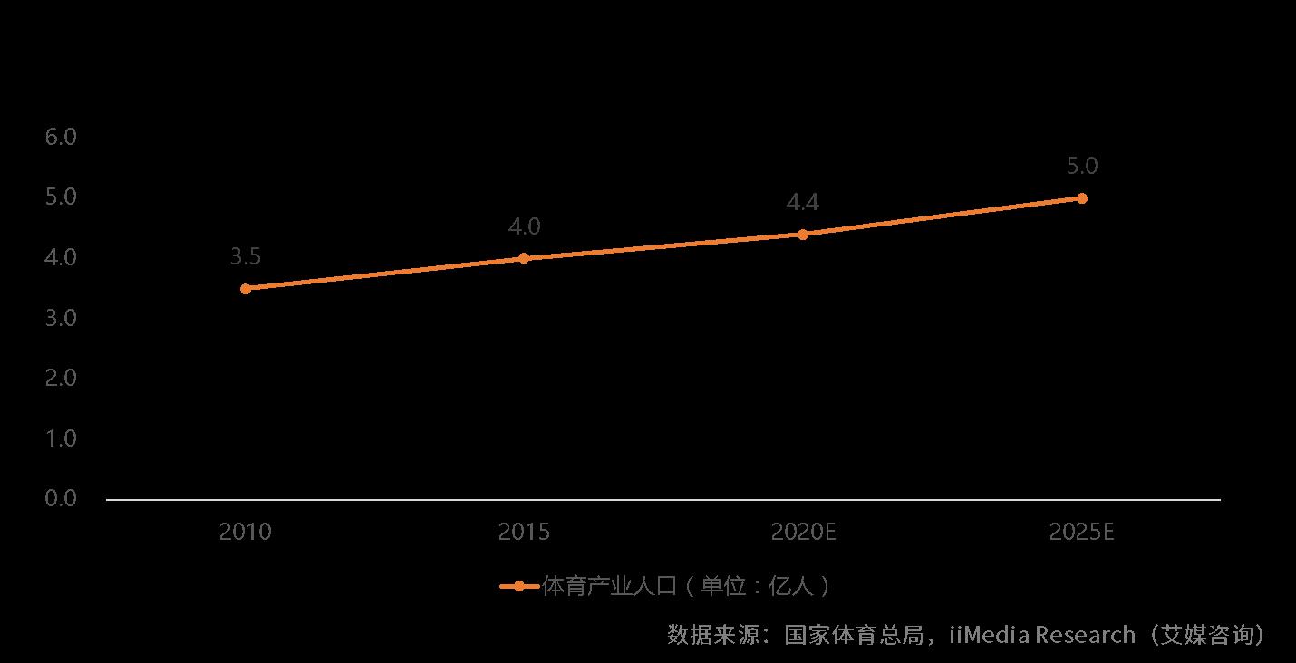 2019中国健身器材行业发展现状、潜在用户及前景趋势