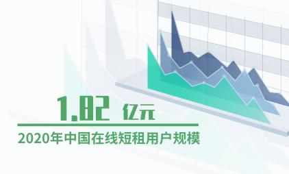 短租行业数据分析:预计2020年中国在线短租用户规模为1.82亿