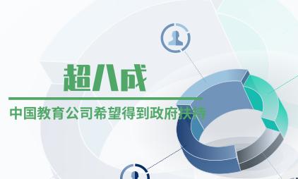 教育行业数据分析:超八成中国教育公司希望得到政府扶持