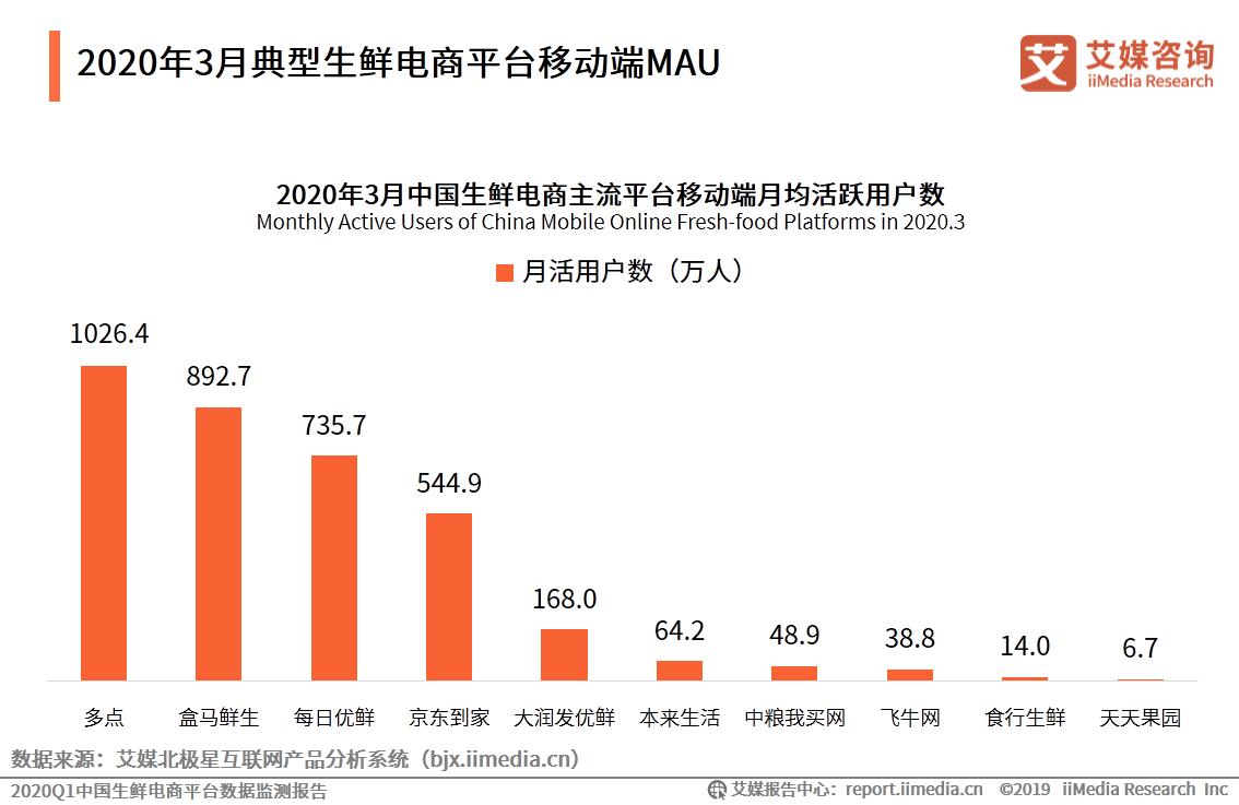 2020年3月典型生鲜电商平台移动端MAU