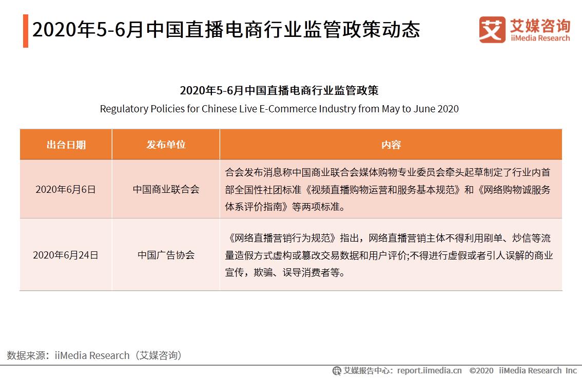 2020年5-6月中国直播电商行业监管政策动态