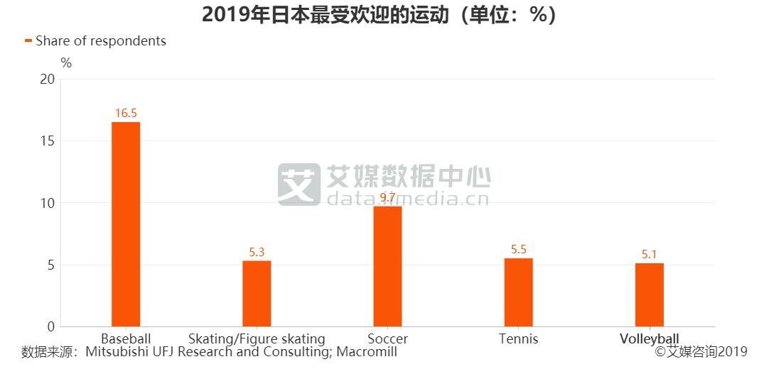 2019年日本最受欢迎的运动(单位:%)