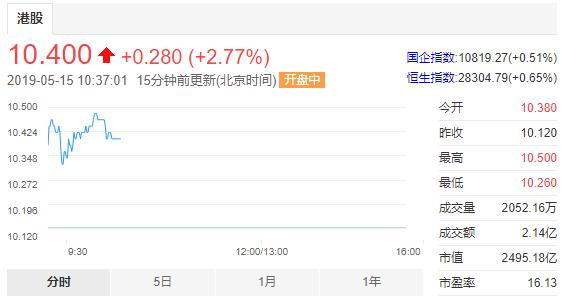 """再出手""""自卫反击""""!小米集团拟回购不超过公司10%股份,股价涨近3%"""