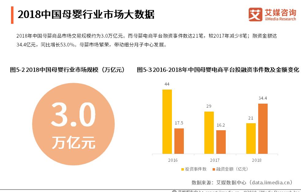 中国家政服务行业数据分析:2018中国母婴商品市场交易规模约为3万亿