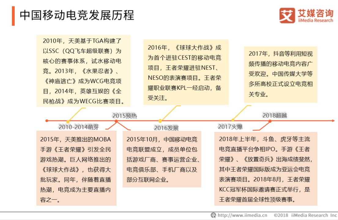 中国移动电竞发展历程