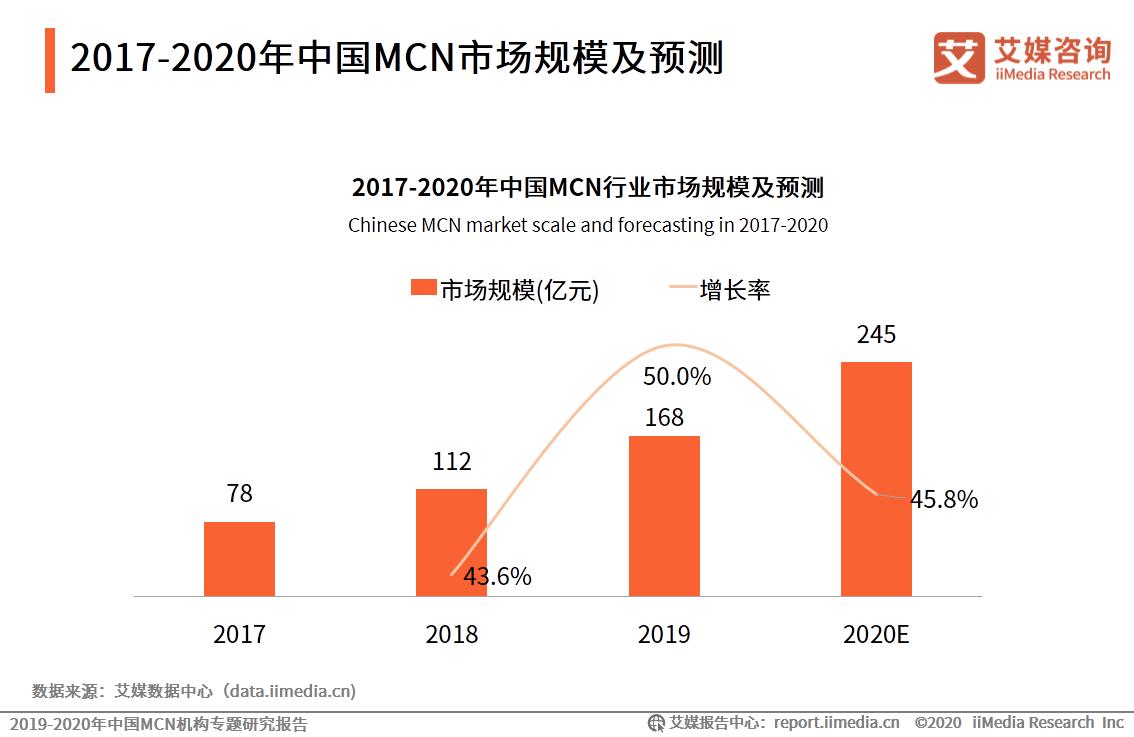 2017-2020年中国MCN市场规模及预测