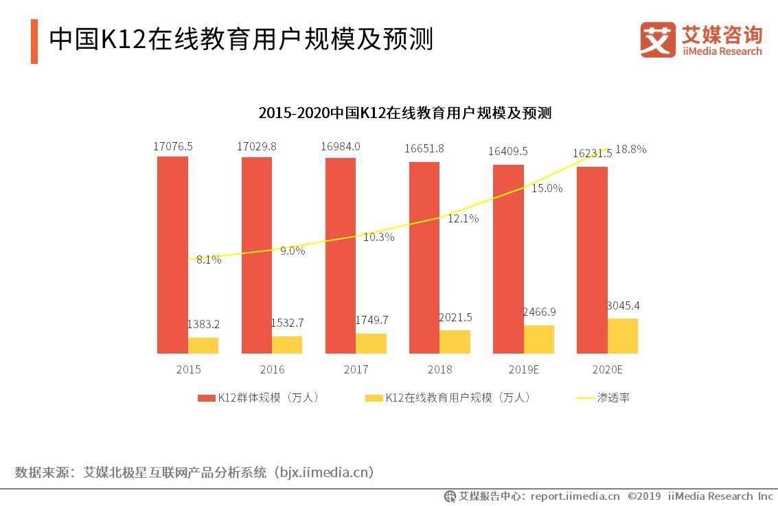 2019中国K12在线教育行业用户规模、融资情况及未来趋势分析