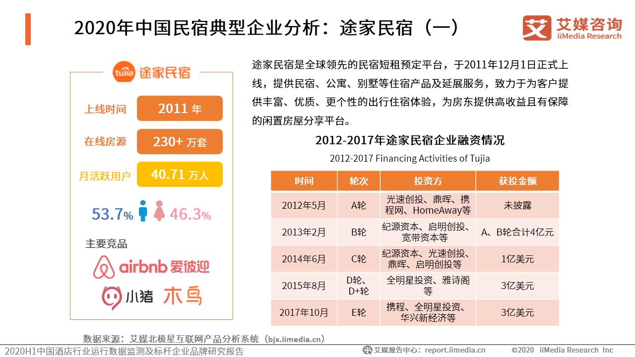 2020年中国民宿典型企业分析:途家民宿(一)
