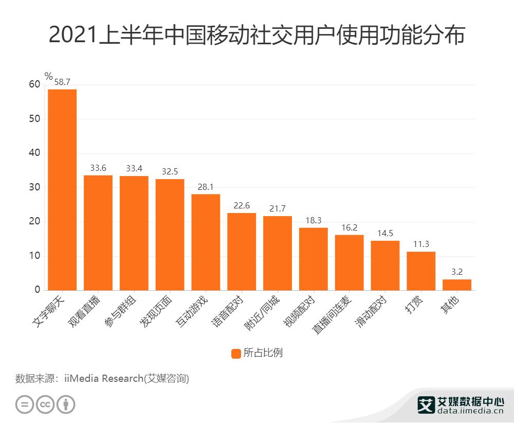 2021上半年中国移动社交用户使用功能分布