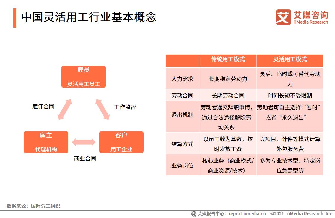 中国灵活用工行业基本概念