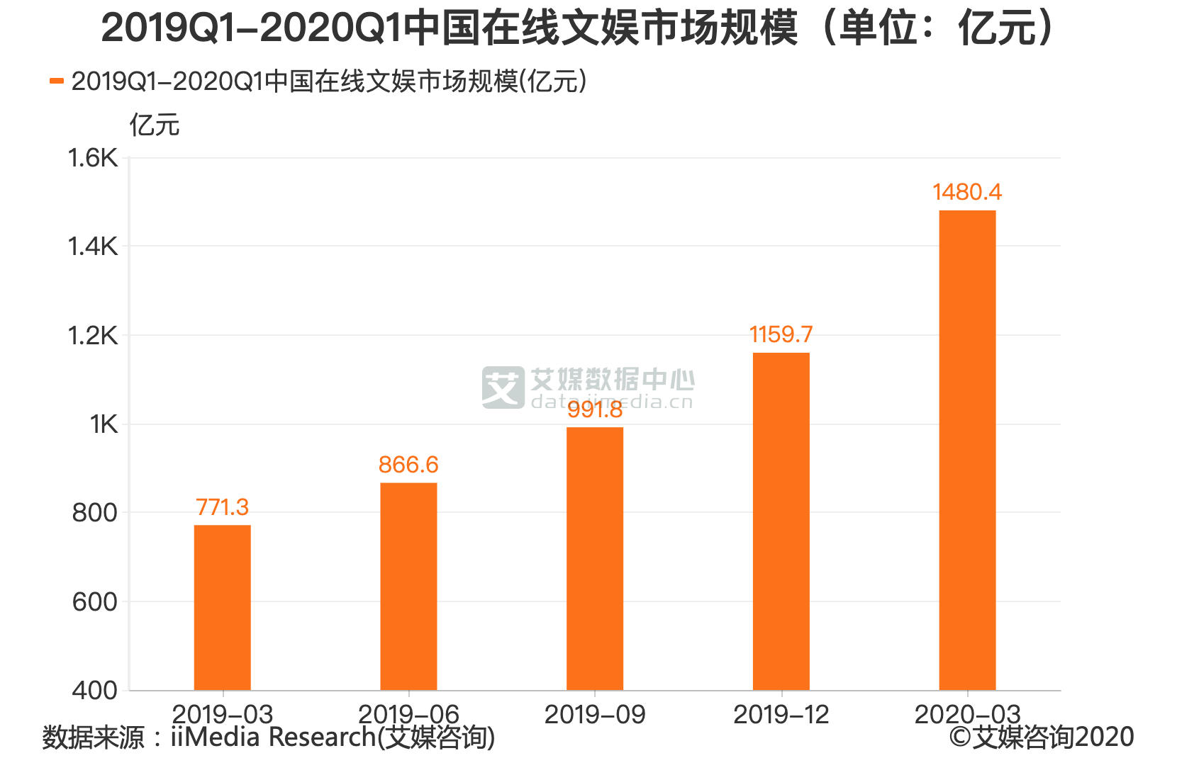 2019Q1-2020Q1中国在线文娱市场规模(单位:亿元)