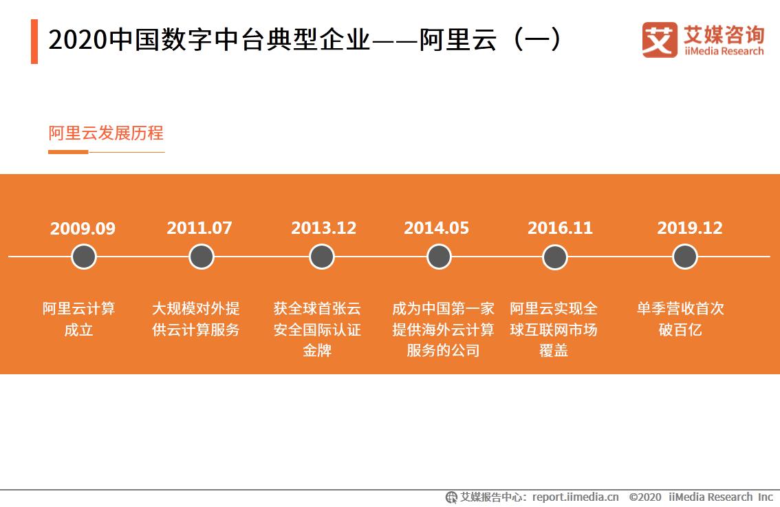 2020中国数字中台典型企业——阿里云