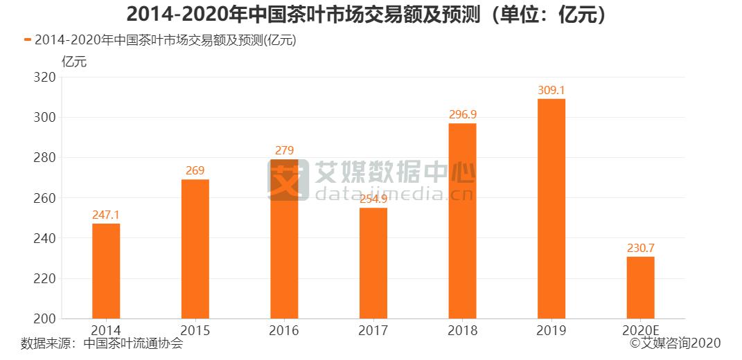 2014-2020年中国茶叶市场交易额及预测(单位:亿元)