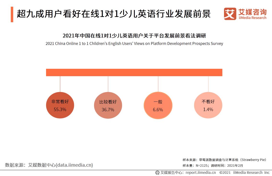 超九成用户看好在线1对1少儿英语行业发展前景