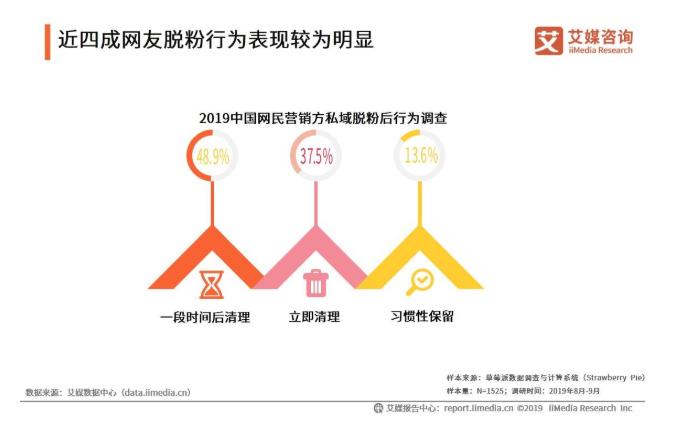 2019中国私域流量驱动因素和用户行为分析